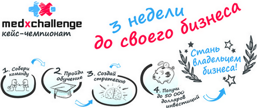 MedXChallenge – первый чемпионат по собственному бизнесу