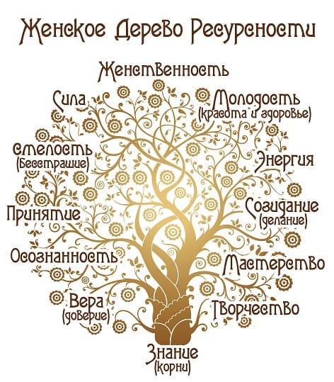 Литературный конкурс Дерево Ресурсности